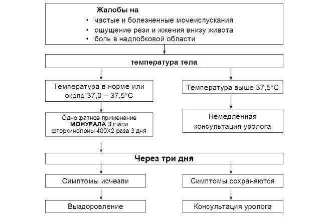 Причины развития у мужчин и женщин