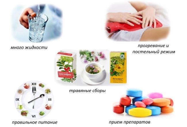 Быстрая помощь при цистите лекарства