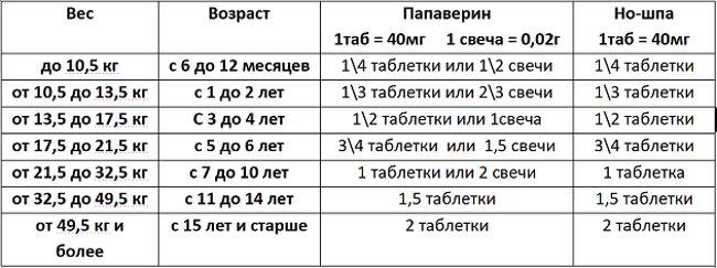 Инструкция по применению Но-Шпа