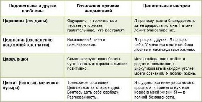 Психология болезней Цистит
