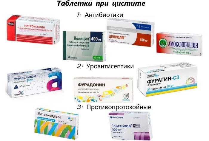 Какие таблетки помогают от цистита