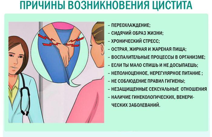 Причины появления цистита у женщин и девушек
