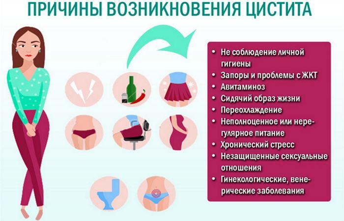 Цистит после интимной близости: причины, симптомы и лечение