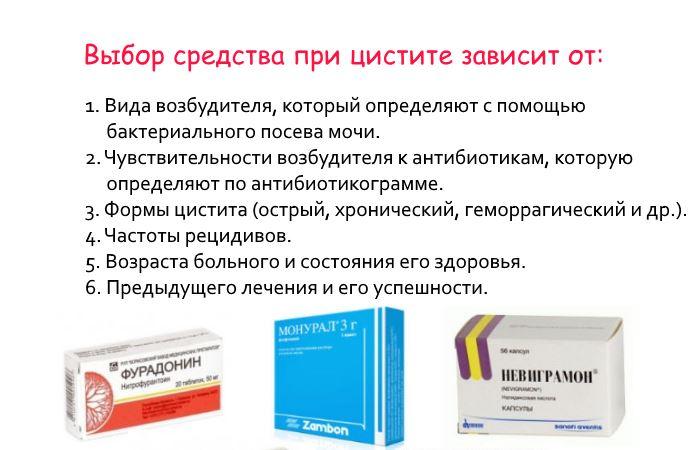 Какие эффективные препараты есть от цистита